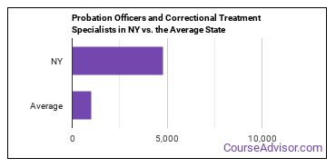 Probation Officers and Correctional Treatment Specialists in NY vs. the Average State