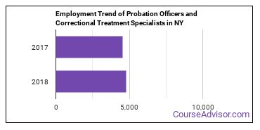 Probation Officers and Correctional Treatment Specialists in NY Employment Trend