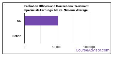 Probation Officers and Correctional Treatment Specialists Earnings: ND vs. National Average