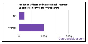 Probation Officers and Correctional Treatment Specialists in ND vs. the Average State