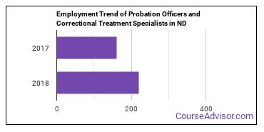 Probation Officers and Correctional Treatment Specialists in ND Employment Trend