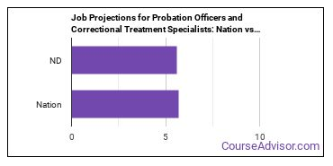 Job Projections for Probation Officers and Correctional Treatment Specialists: Nation vs. ND