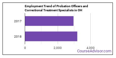 Probation Officers and Correctional Treatment Specialists in OH Employment Trend
