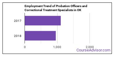 Probation Officers and Correctional Treatment Specialists in OK Employment Trend