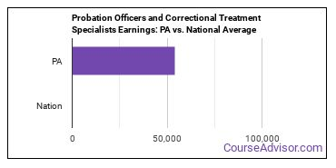 Probation Officers and Correctional Treatment Specialists Earnings: PA vs. National Average