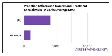 Probation Officers and Correctional Treatment Specialists in PA vs. the Average State