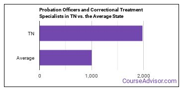 Probation Officers and Correctional Treatment Specialists in TN vs. the Average State