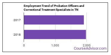 Probation Officers and Correctional Treatment Specialists in TN Employment Trend