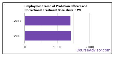 Probation Officers and Correctional Treatment Specialists in WI Employment Trend