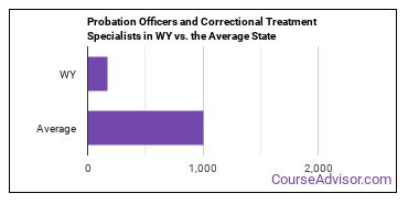 Probation Officers and Correctional Treatment Specialists in WY vs. the Average State