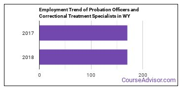 Probation Officers and Correctional Treatment Specialists in WY Employment Trend