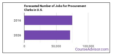 Forecasted Number of Jobs for Procurement Clerks in U.S.