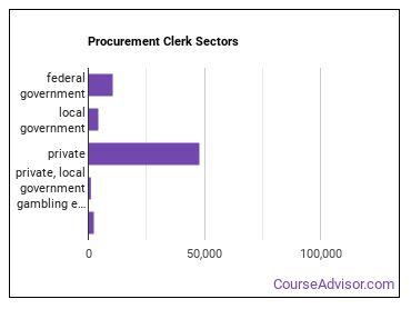 Procurement Clerk Sectors