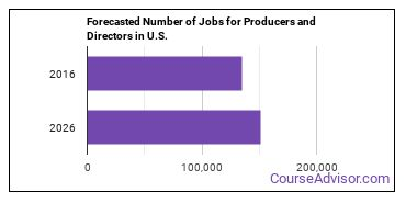 Forecasted Number of Jobs for Producers and Directors in U.S.