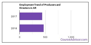 Producers and Directors in AR Employment Trend