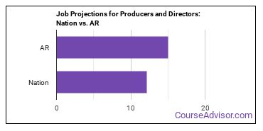Job Projections for Producers and Directors: Nation vs. AR