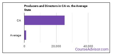 Producers and Directors in CA vs. the Average State