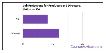 Job Projections for Producers and Directors: Nation vs. CA