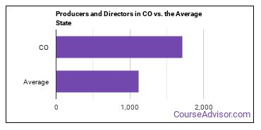 Producers and Directors in CO vs. the Average State