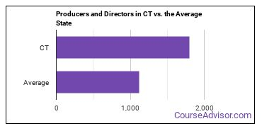 Producers and Directors in CT vs. the Average State
