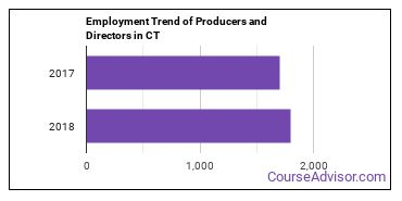 Producers and Directors in CT Employment Trend