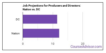 Job Projections for Producers and Directors: Nation vs. DC
