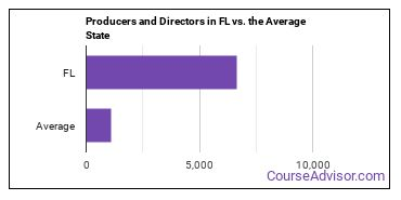 Producers and Directors in FL vs. the Average State