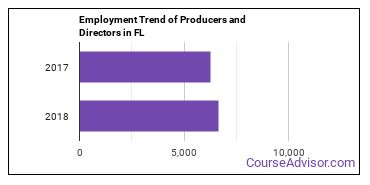 Producers and Directors in FL Employment Trend
