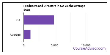 Producers and Directors in GA vs. the Average State