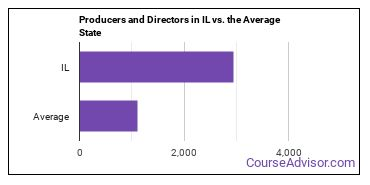 Producers and Directors in IL vs. the Average State
