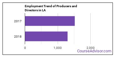 Producers and Directors in LA Employment Trend