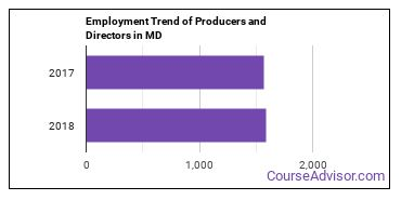 Producers and Directors in MD Employment Trend