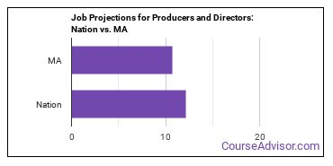 Job Projections for Producers and Directors: Nation vs. MA