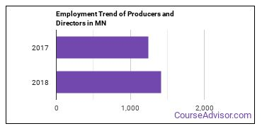 Producers and Directors in MN Employment Trend
