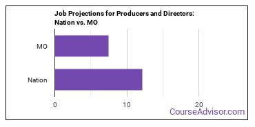 Job Projections for Producers and Directors: Nation vs. MO