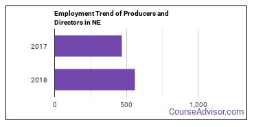 Producers and Directors in NE Employment Trend