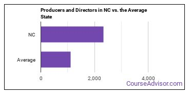 Producers and Directors in NC vs. the Average State