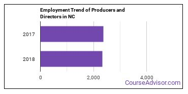 Producers and Directors in NC Employment Trend