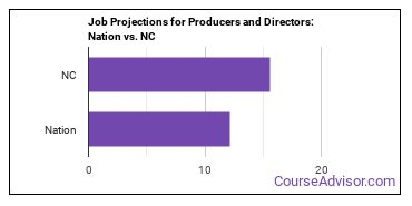 Job Projections for Producers and Directors: Nation vs. NC