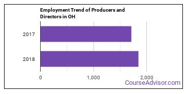 Producers and Directors in OH Employment Trend