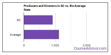 Producers and Directors in SC vs. the Average State