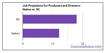 Job Projections for Producers and Directors: Nation vs. SC