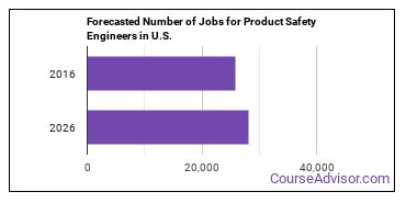 Forecasted Number of Jobs for Product Safety Engineers in U.S.