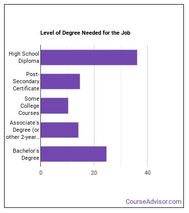 Production, Planning, or Expediting Clerk Degree Level
