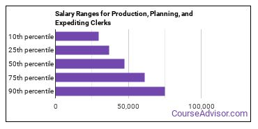 Salary Ranges for Production, Planning, and Expediting Clerks