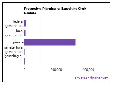 Production, Planning, or Expediting Clerk Sectors