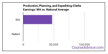 Production, Planning, and Expediting Clerks Earnings: WA vs. National Average