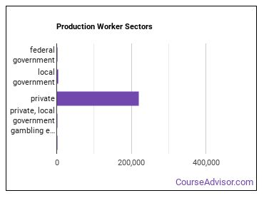 Production Worker Sectors