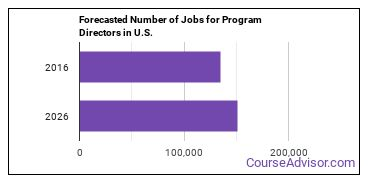 Forecasted Number of Jobs for Program Directors in U.S.