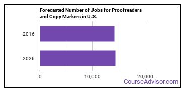 Forecasted Number of Jobs for Proofreaders and Copy Markers in U.S.